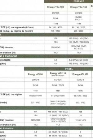 Nowe Renault Megane – lista silników
