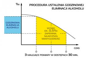 Metabolizm alkoholu a pomiar stężenia alkoholu